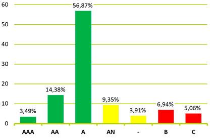 Yritysten AAA luottoluokitus Proficient Oy:lle 2017 vuonna